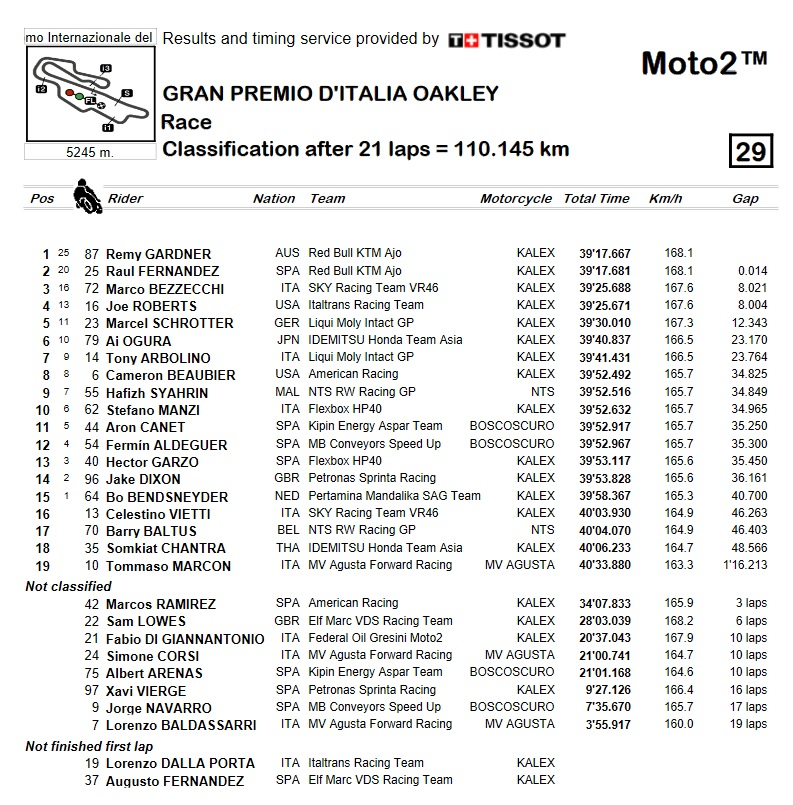 clasificacion-moto2-mugello