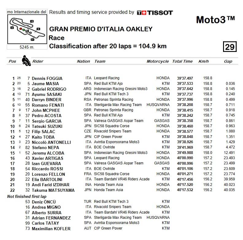 Clasificación-moto3-mugello