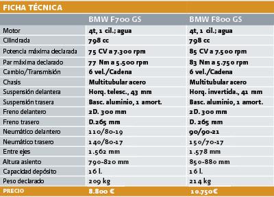 Nueva BMW F700 GS en acción