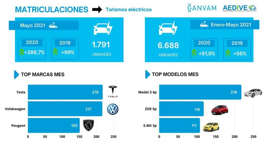 Infografia-Matriculaciones-electricos