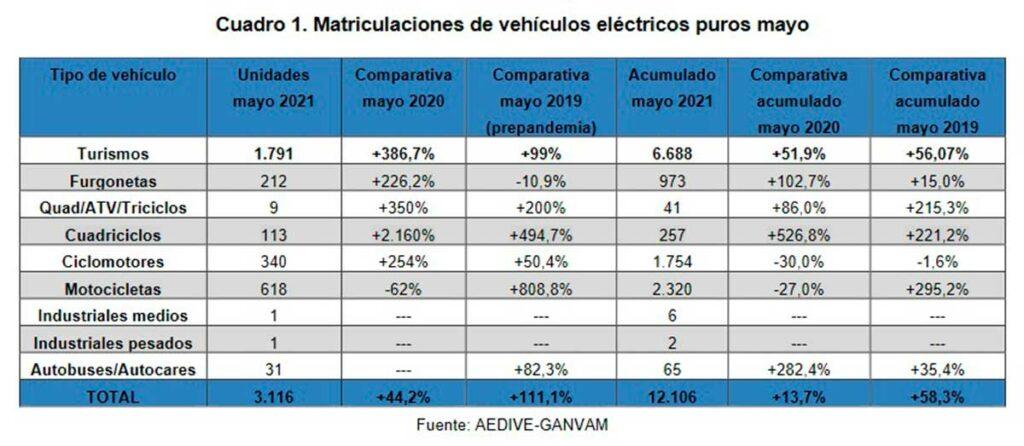 ventas electricos mayo 2021 1