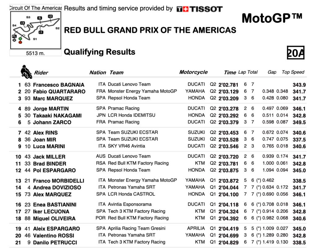 Screenshot 2021 10 02 at 21 05 33 R Qualifying Results Session pdf