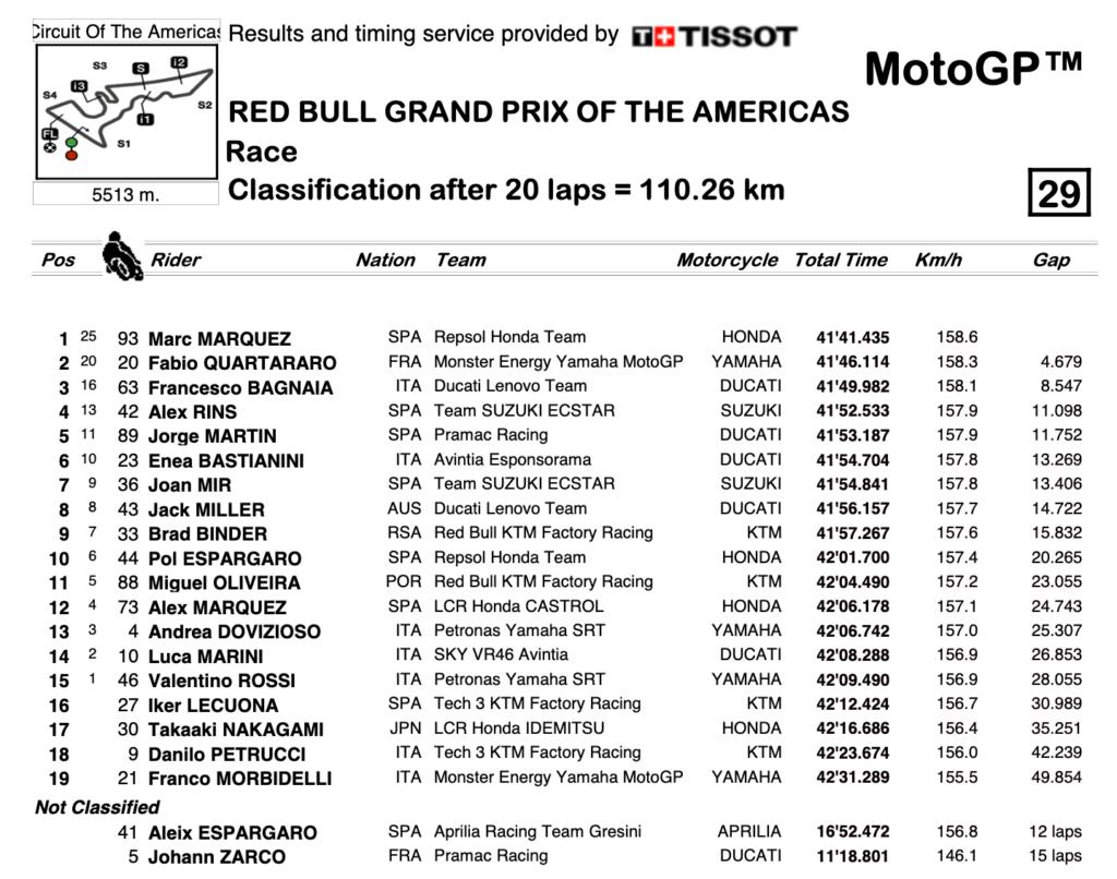 Screenshot 2021 10 03 at 21 02 25 R Race CLASSIFICATION Session pdf